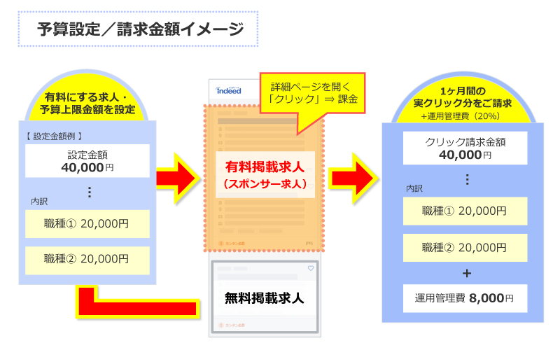 予算設定/請求金額イメージ図