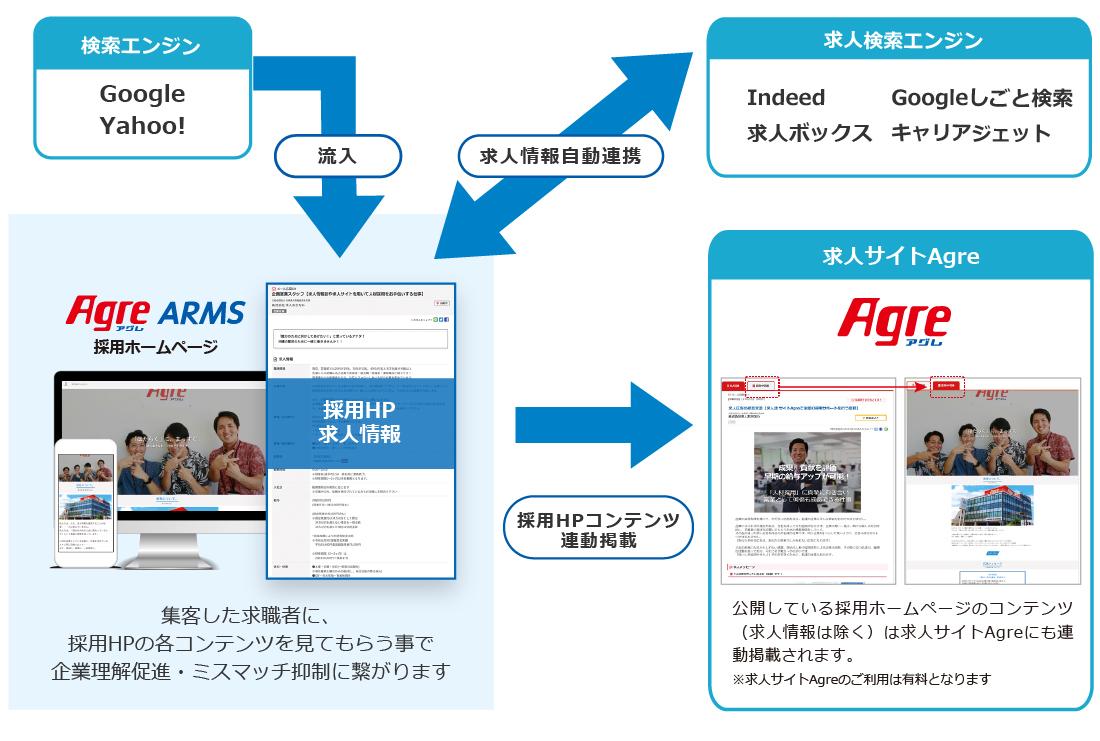 AgreARMS採用ホームページ流入連動掲載有料転載図