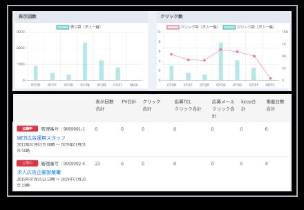 効果測定・分析の画面