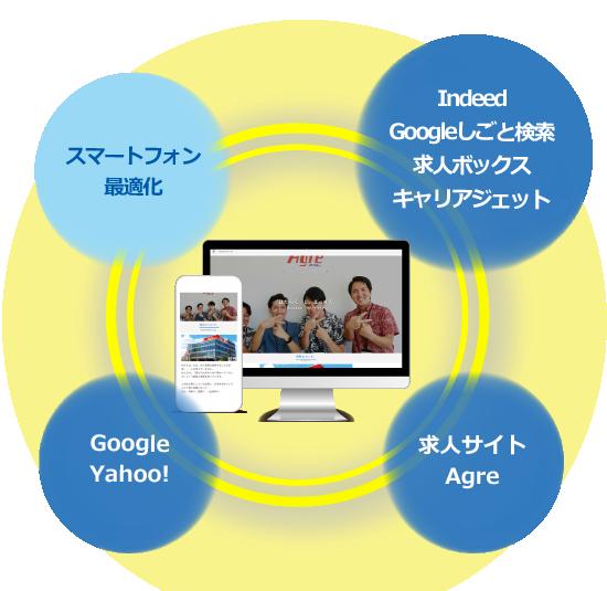 採用ホームページ図
