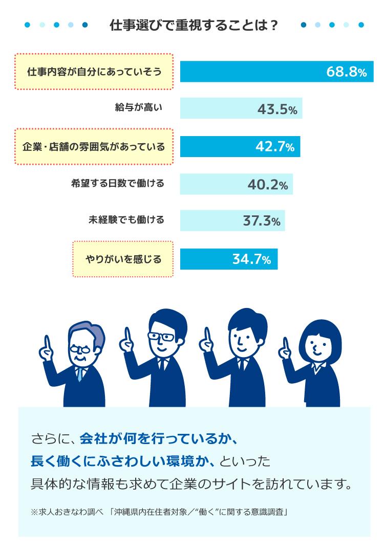 仕事選びで重視することグラフ