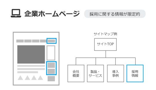 企業ホームページ例